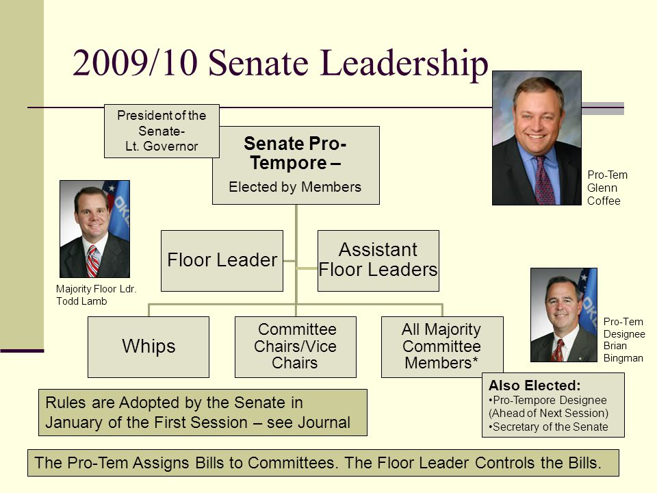 2009/10 House Leadership The Speaker Assigns Bills to Committees. The Floor Leader Controls the Bills. Speaker – Elected by Members All Whips All Comm