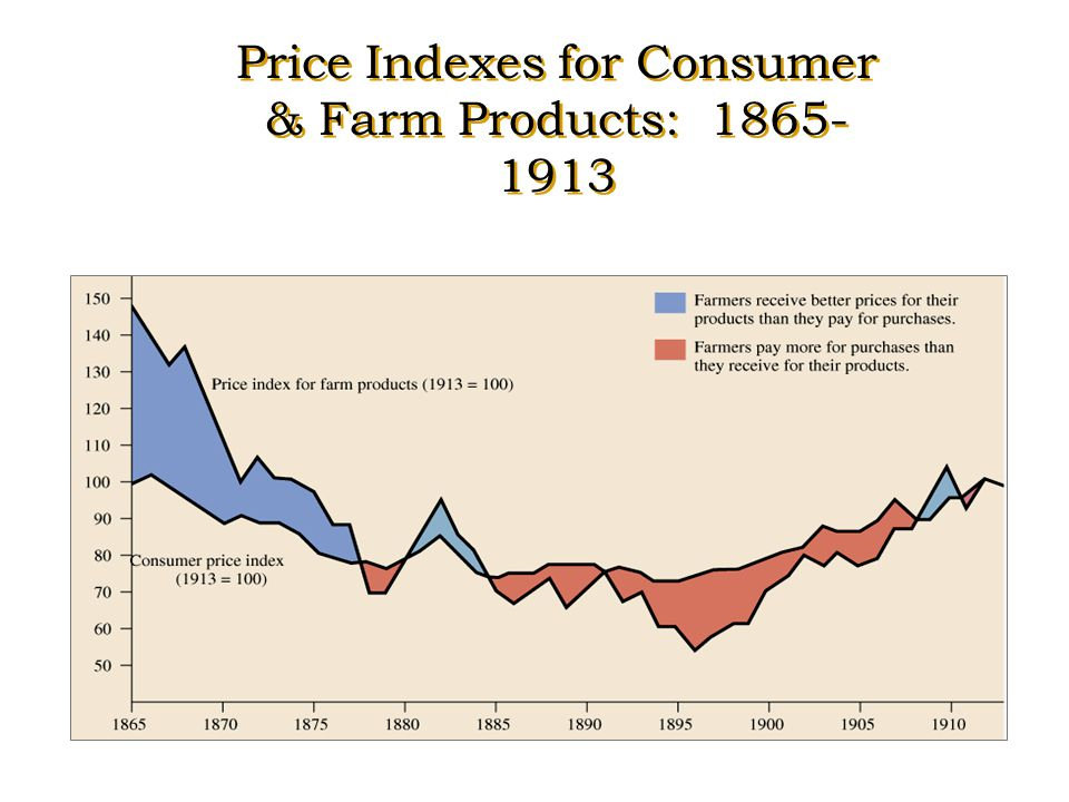 Why were the Populists unhappy?  They wanted a fair price for the food they grew  They felt that the United States' economic policies favored indust