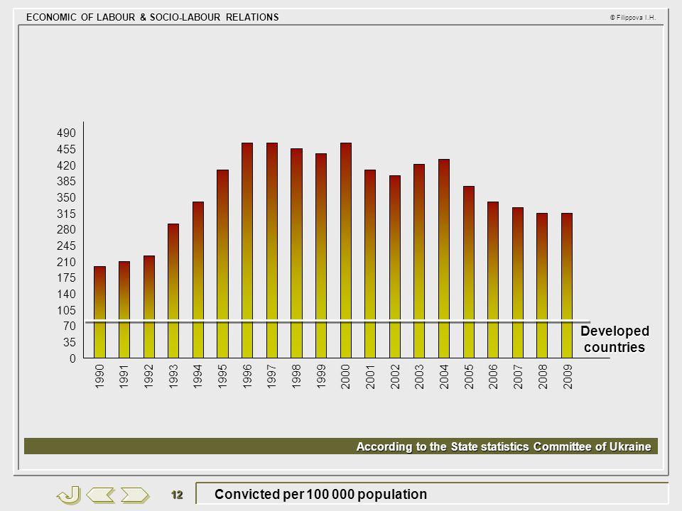 ECONOMIC OF LABOUR & SOCIO-LABOUR RELATIONS © Filippova I.H. 12 Convicted per 100 000 population 19901991199219931994199519961997199819992000200120022