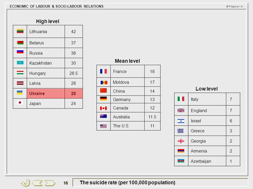 ECONOMIC OF LABOUR & SOCIO-LABOUR RELATIONS © Filippova I.H. 15 The suicide rate (per 100,000 population) High level Lithuania42 Belarus37 Russia36 Ka