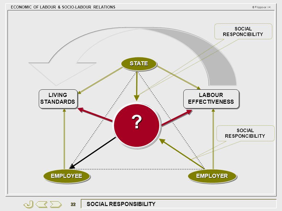ECONOMIC OF LABOUR & SOCIO-LABOUR RELATIONS © Filippova I.H. 22 SOCIAL RESPONSIBILITY EMPLOYEEEMPLOYEEEMPLOYEREMPLOYER QUALITY OF WORKING LIFE LABOUR