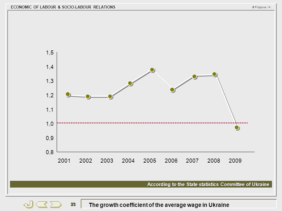 ECONOMIC OF LABOUR & SOCIO-LABOUR RELATIONS © Filippova I.H. 23 The growth coefficient of the average wage in Ukraine 1,1 0,9 2001 1,0 1,2 1,3 1,4 1,5