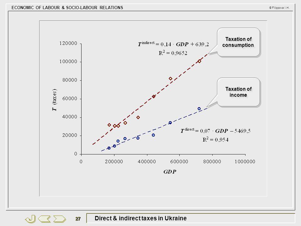 ECONOMIC OF LABOUR & SOCIO-LABOUR RELATIONS © Filippova I.H. 27 Direct & indirect taxes in Ukraine Taxation of consumption Taxation of income
