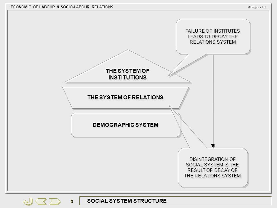 ECONOMIC OF LABOUR & SOCIO-LABOUR RELATIONS © Filippova I.H. 3 SOCIAL SYSTEM STRUCTURE DEMOGRAPHIC SYSTEM THE SYSTEM OF RELATIONS THE SYSTEM OF INSTIT
