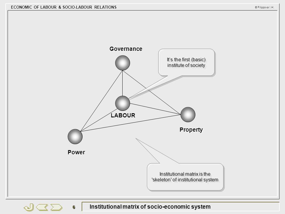 ECONOMIC OF LABOUR & SOCIO-LABOUR RELATIONS © Filippova I.H. 6 Institutional matrix of socio-economic system Property Power Governance LABOUR It's the