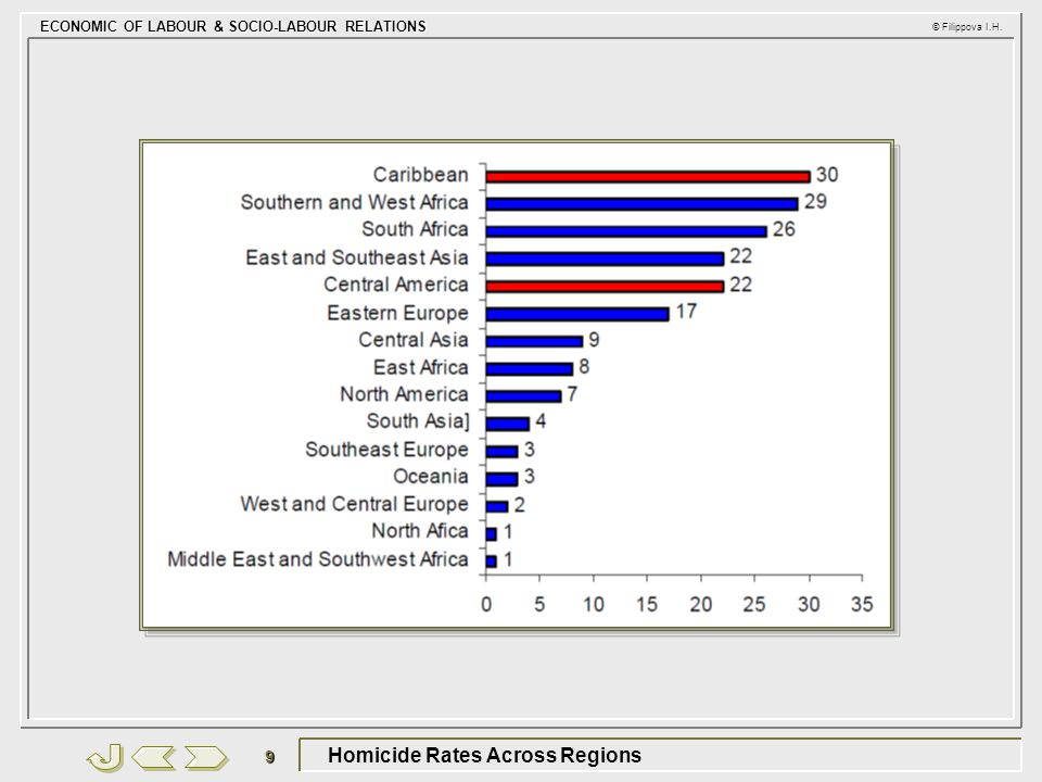ECONOMIC OF LABOUR & SOCIO-LABOUR RELATIONS © Filippova I.H. 9 Homicide Rates Across Regions