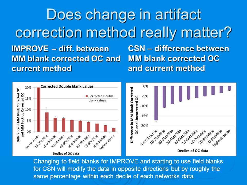 Does change in artifact correction method really matter.