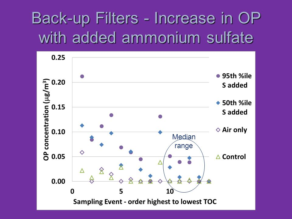 Back-up Filters - Increase in OP with added ammonium sulfate Median range