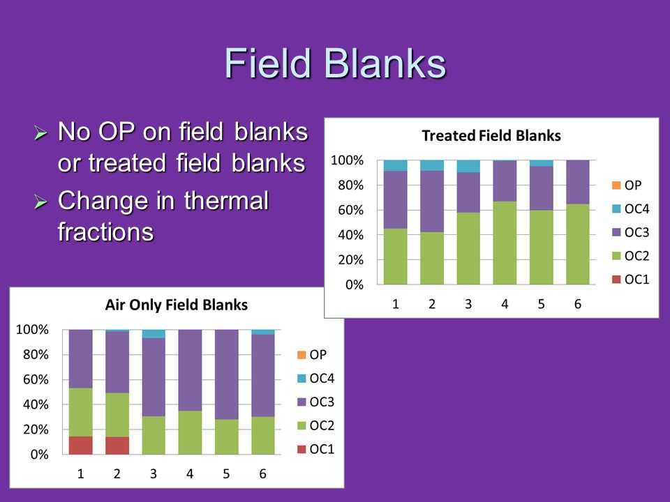 Field Blanks  No OP on field blanks or treated field blanks  Change in thermal fractions