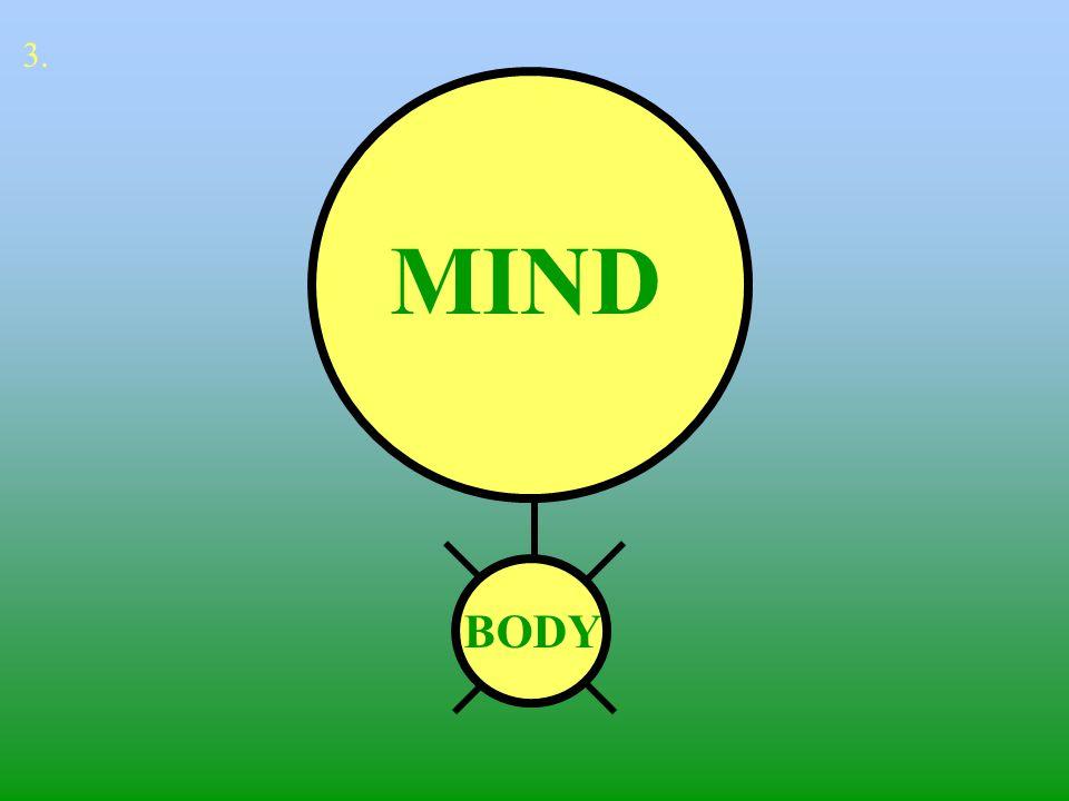 CONSCIOUS MIND BODY SUB-CONSCIOUS MIND 4.