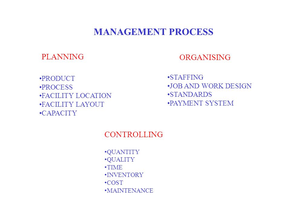 MANAGEMENT PROCESS PLANNING ORGANISING CONTROLLING PRODUCT PROCESS FACILITY LOCATION FACILITY LAYOUT CAPACITY STAFFING JOB AND WORK DESIGN STANDARDS PAYMENT SYSTEM QUANTITY QUALITY TIME INVENTORY COST MAINTENANCE