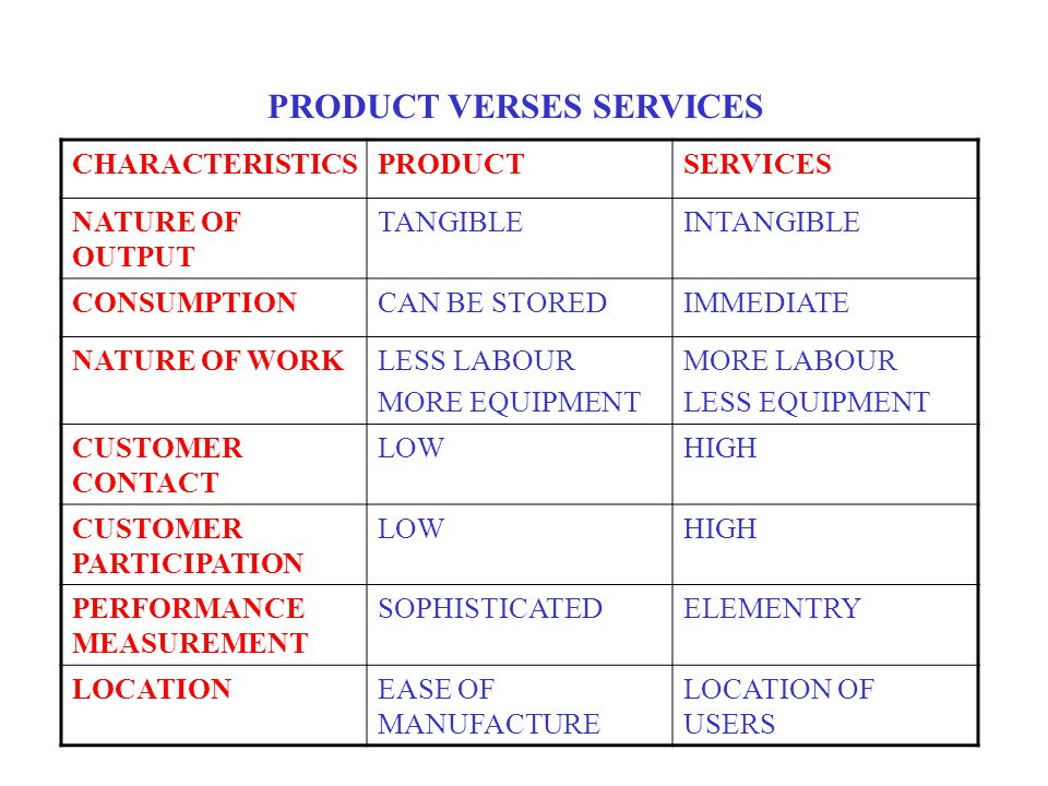 PRODUCT VERSES SERVICES CHARACTERISTICSPRODUCTSERVICES NATURE OF OUTPUT TANGIBLEINTANGIBLE CONSUMPTIONCAN BE STOREDIMMEDIATE NATURE OF WORKLESS LABOUR MORE EQUIPMENT MORE LABOUR LESS EQUIPMENT CUSTOMER CONTACT LOWHIGH CUSTOMER PARTICIPATION LOWHIGH PERFORMANCE MEASUREMENT SOPHISTICATEDELEMENTRY LOCATIONEASE OF MANUFACTURE LOCATION OF USERS