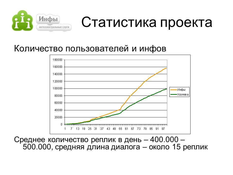 Статистика проекта Количество пользователей и инфов Среднее количество реплик в день – 400.000 – 500.000, средняя длина диалога – около 15 реплик