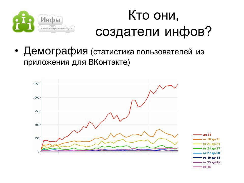 Кто они, создатели инфов? Демография (статистика пользователей из приложения для ВКонтакте)