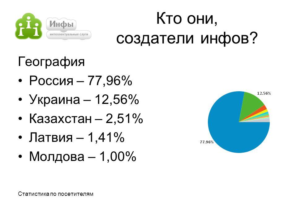 Кто они, создатели инфов? География Россия – 77,96% Украина – 12,56% Казахстан – 2,51% Латвия – 1,41% Молдова – 1,00% Статистика по посетителям