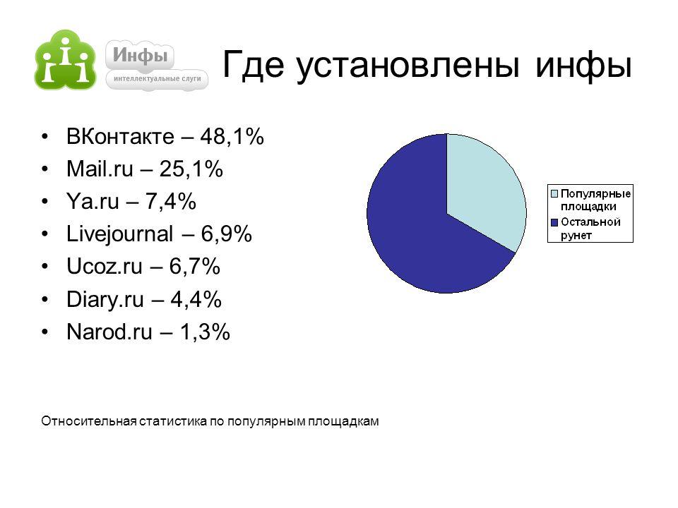 Где установлены инфы ВКонтакте – 48,1% Mail.ru – 25,1% Ya.ru – 7,4% Livejournal – 6,9% Ucoz.ru – 6,7% Diary.ru – 4,4% Narod.ru – 1,3% Относительная статистика по популярным площадкам