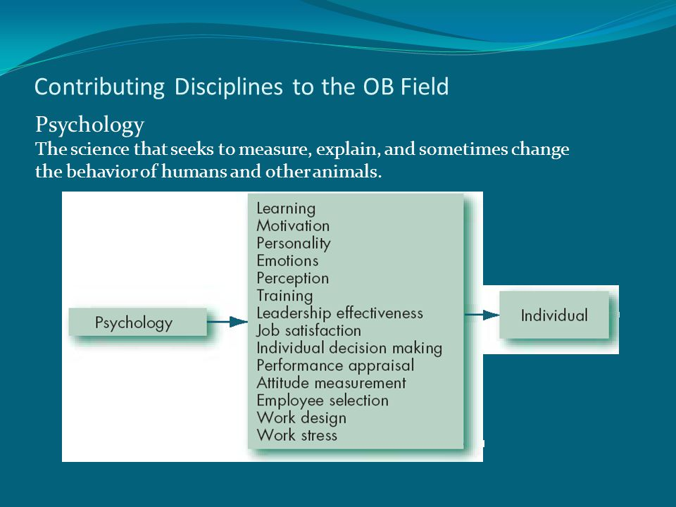 Contributing Disciplines to the OB Field Psychology The science that seeks to measure, explain, and sometimes change the behavior of humans and other animals.