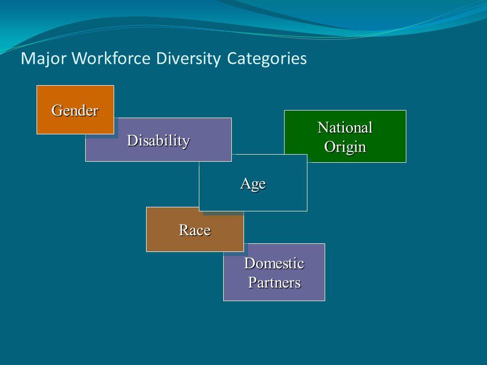 Domestic Partners Major Workforce Diversity Categories RaceRace National Origin AgeAge DisabilityDisability GenderGender
