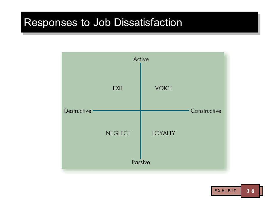 Responses to Job Dissatisfaction E X H I B I T 3-6