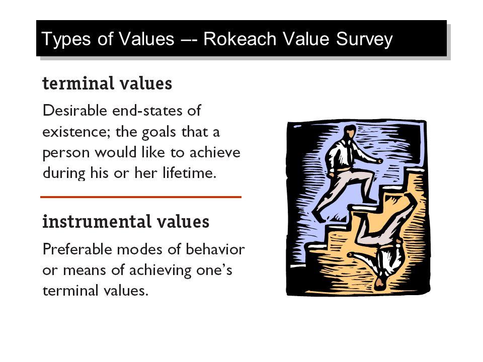 Types of Values –- Rokeach Value Survey