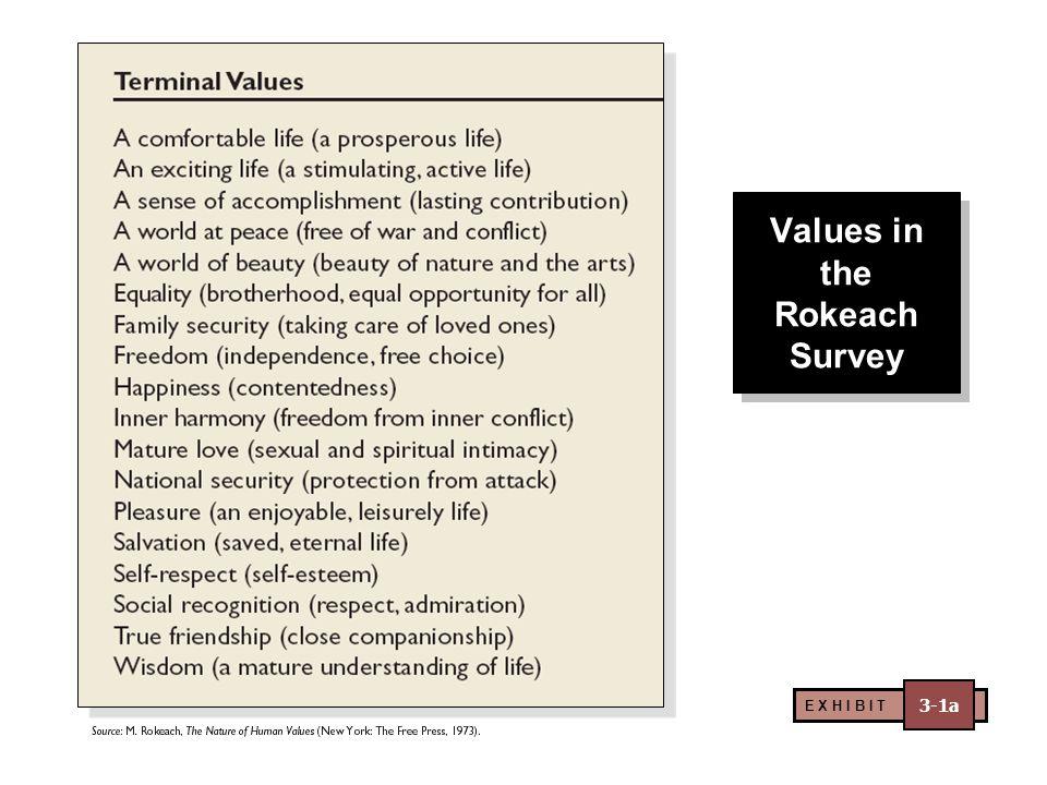 Values in the Rokeach Survey E X H I B I T 3-1a
