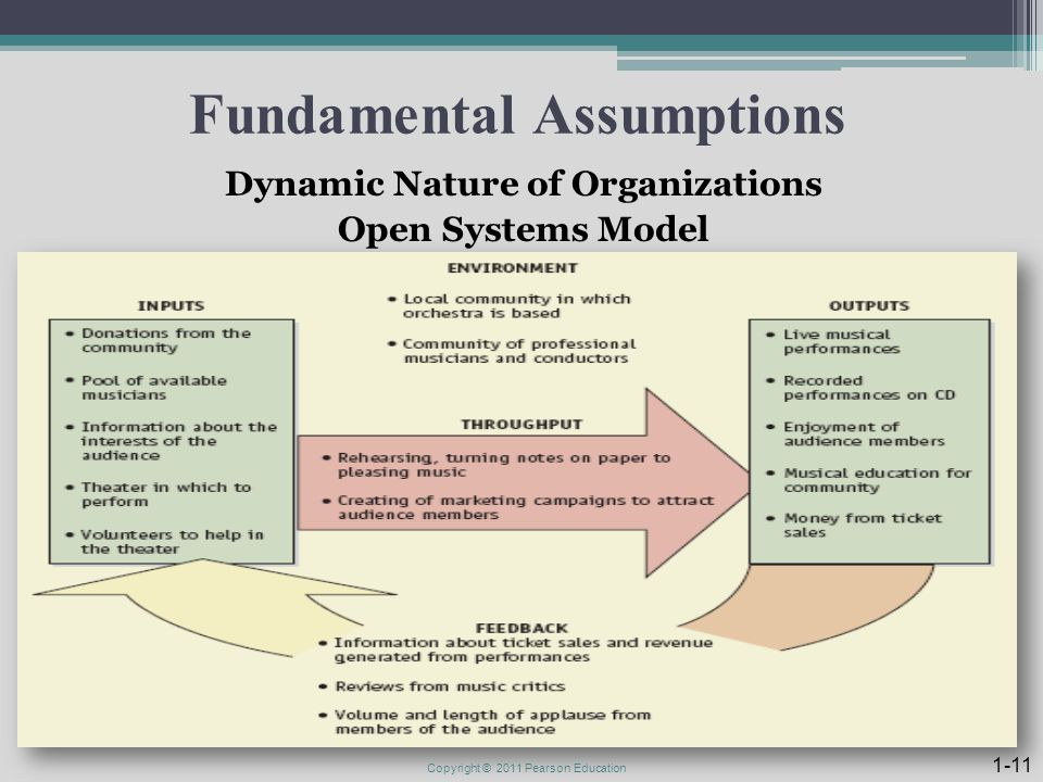 Fundamental Assumptions Dynamic Nature of Organizations Open Systems Model Copyright © 2011 Pearson Education 1-11