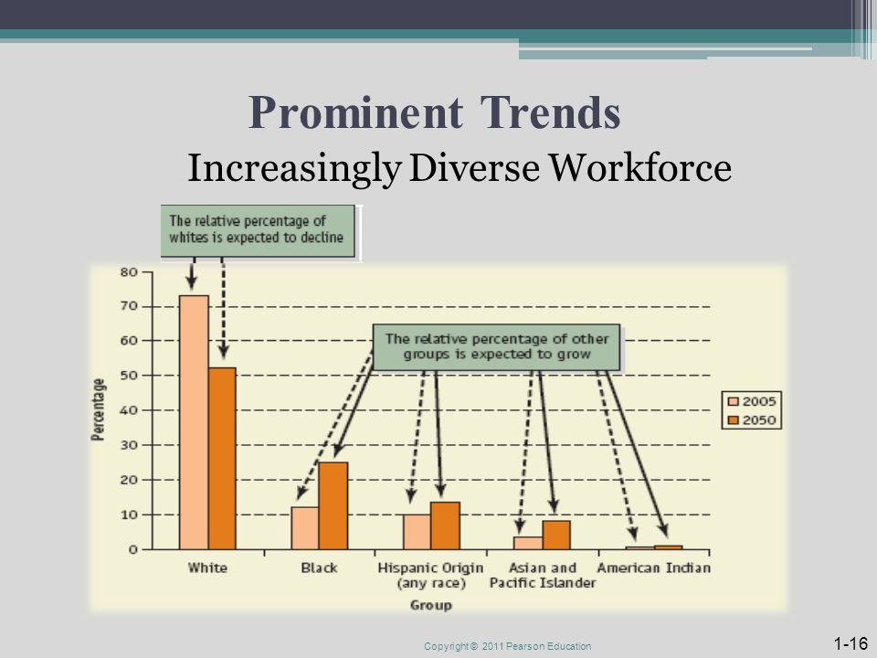 Prominent Trends Increasingly Diverse Workforce Copyright © 2011 Pearson Education 1-16