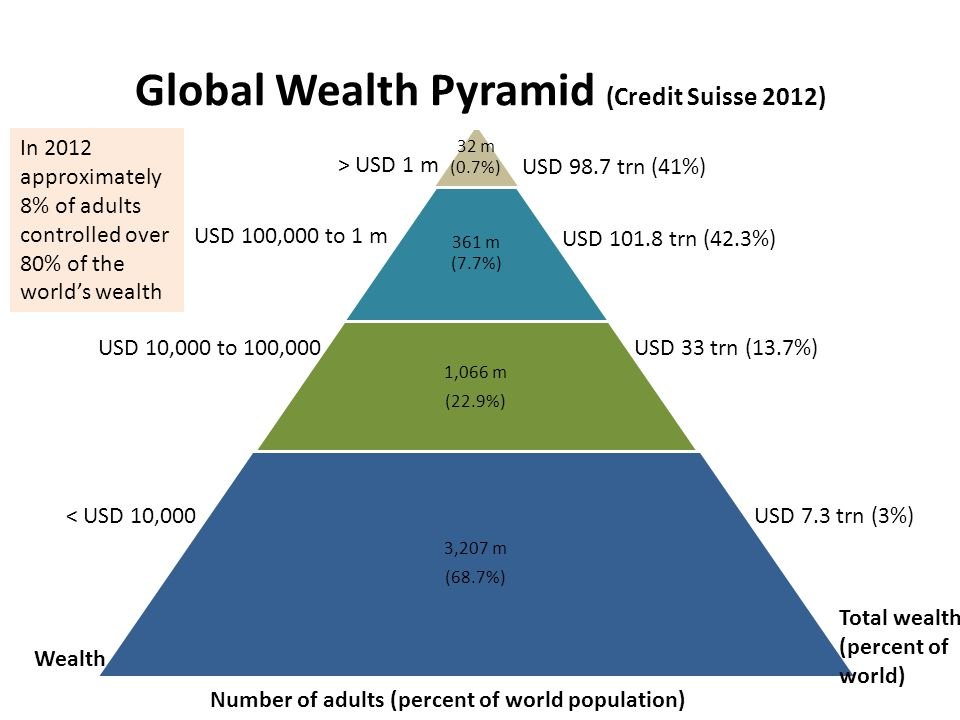 Global Wealth Pyramid (Credit Suisse 2012) 32 m (0.7%) 361 m (7.7%) 1,066 m (22.9%) 3,207 m (68.7%) Number of adults (percent of world population) Wea