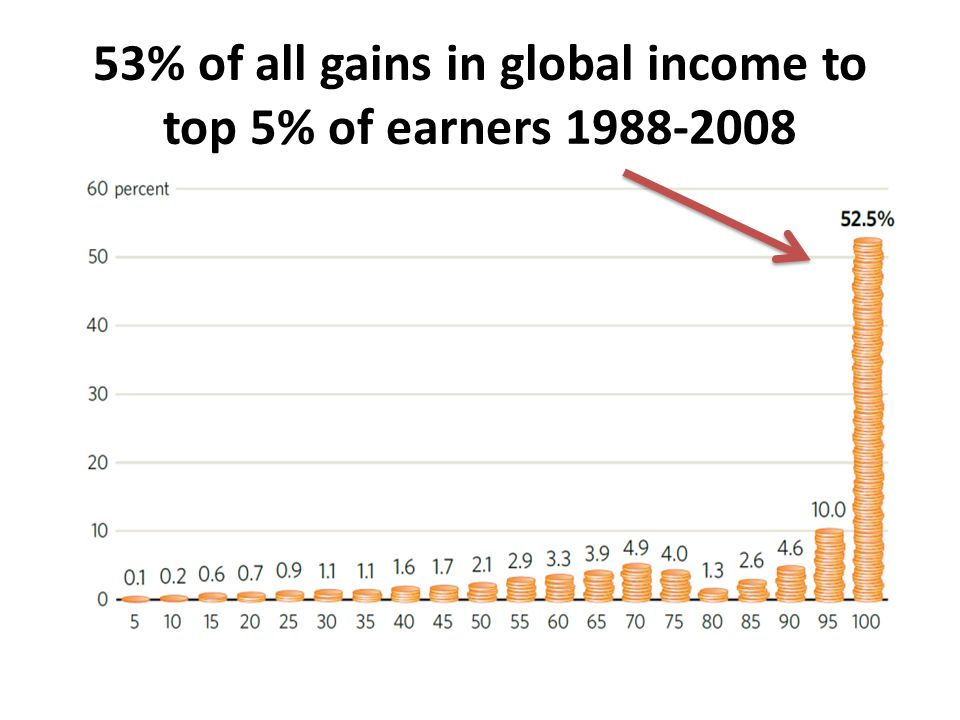 53% of all gains in global income to top 5% of earners 1988-2008