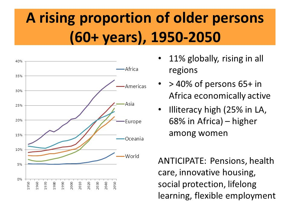 A rising proportion of older persons (60+ years), 1950-2050 11% globally, rising in all regions > 40% of persons 65+ in Africa economically active Ill