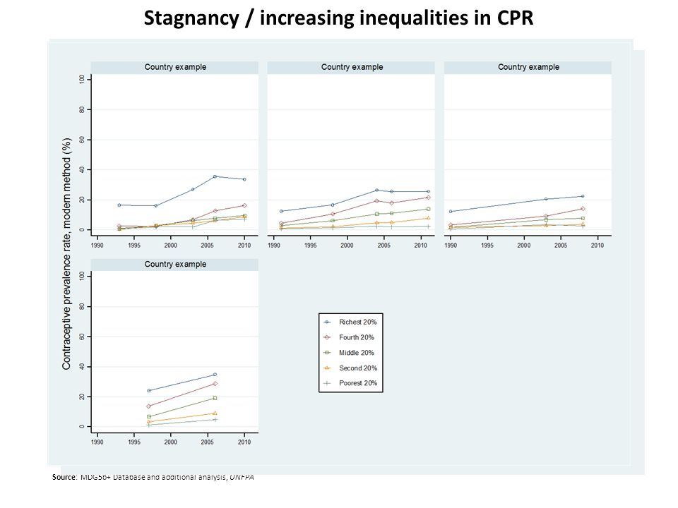 Stagnancy / increasing inequalities in CPR Source: MDG5b+ Database and additional analysis, UNFPA