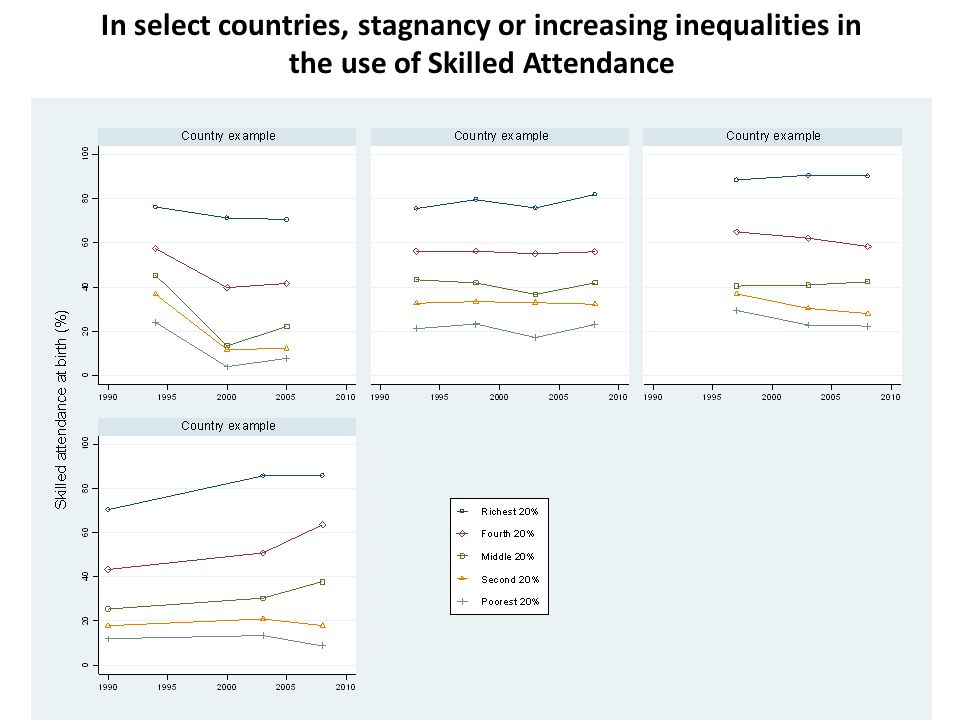 In select countries, stagnancy or increasing inequalities in the use of Skilled Attendance Source: MDG5b+ Database and additional analysis, UNFPA