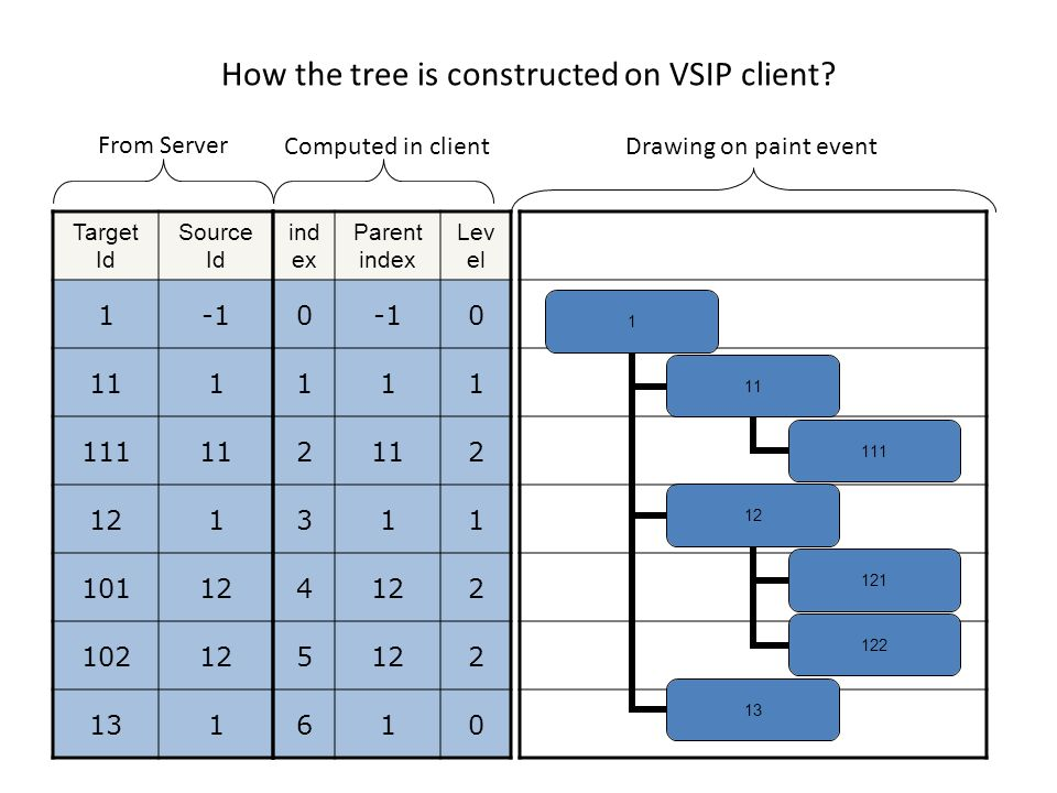 How the tree is constructed on VSIP client? Target Id Source Id 1 111 11111 121 10112 10212 131 ind ex Parent index Lev el 00 111 2112 311 4122 5 2 61