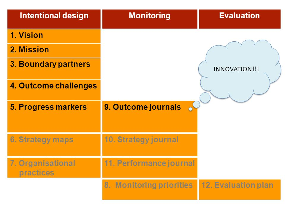 Intentional designMonitoringEvaluation 1. Vision 2. Mission 3. Boundary partners 4. Outcome challenges 5. Progress markers9. Outcome journals 6. Strat