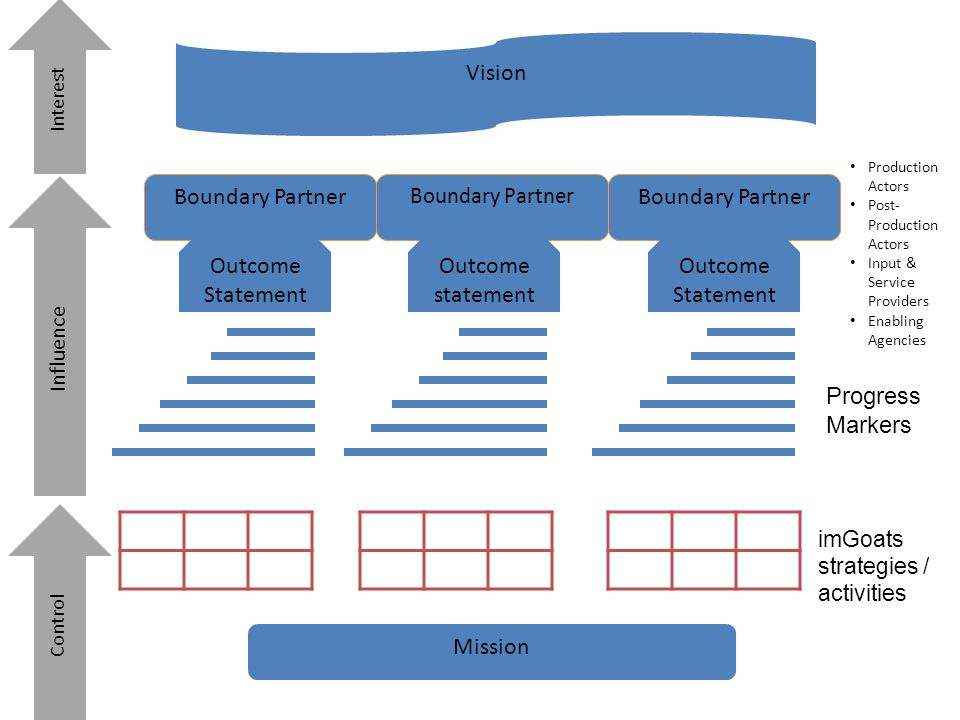 Vision Mission Boundary Partner Outcome Statement Outcome statement Progress Markers imGoats strategies / activities Control Influence Interest Produc