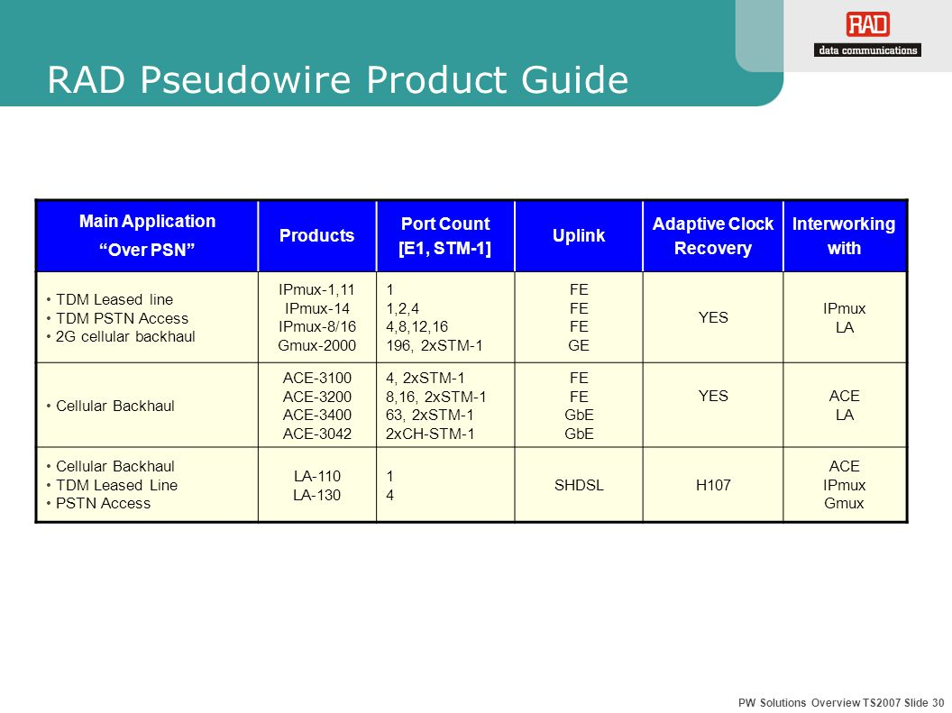 PW Solutions Overview TS2007 Slide 30 RAD Pseudowire Product Guide Main Application Over PSN Products Port Count [E1, STM-1] Uplink Adaptive Clock Recovery Interworking with TDM Leased line TDM PSTN Access 2G cellular backhaul IPmux-1,11 IPmux-14 IPmux-8/16 Gmux-2000 1 1,2,4 4,8,12,16 196, 2xSTM-1 FE GE YES IPmux LA Cellular Backhaul ACE-3100 ACE-3200 ACE-3400 ACE-3042 4, 2xSTM-1 8,16, 2xSTM-1 63, 2xSTM-1 2xCH-STM-1 FE GbE YESACE LA Cellular Backhaul TDM Leased Line PSTN Access LA-110 LA-130 1414 SHDSLH107 ACE IPmux Gmux