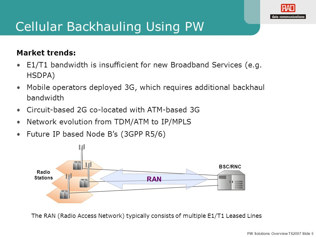 PW Solutions Overview TS2007 Slide 5 Cellular Backhauling Using PW Market trends: E1/T1 bandwidth is insufficient for new Broadband Services (e.g.