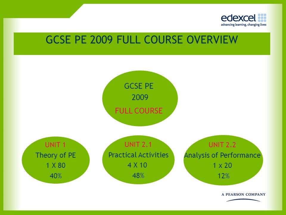 GCSE PE 2009 FULL COURSE OVERVIEW GCSE PE 2009 FULL COURSE UNIT 1 Theory of PE 1 X 80 40% UNIT 2.1 Practical Activities 4 X 10 48% UNIT 2.2 Analysis o