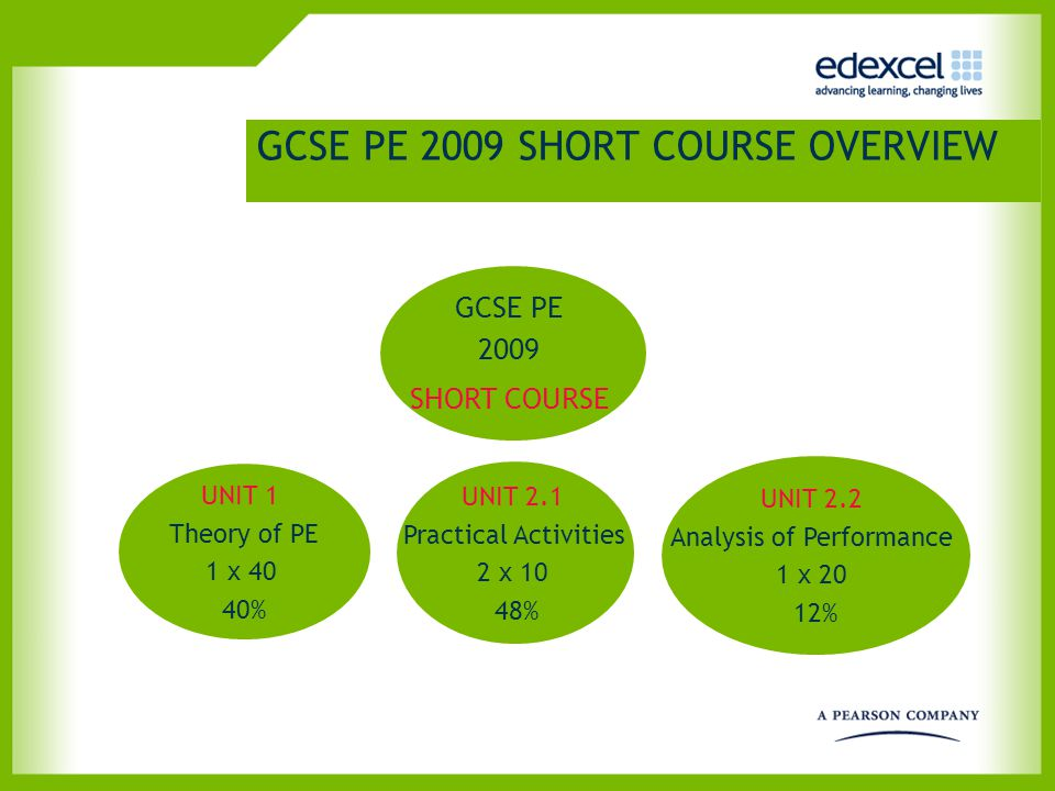 GCSE PE 2009 SHORT COURSE UNIT 1 The Theory of Physical Education Written paper * Mainly multi choice questions * Short answer questions * Longer answer questions Total = 40 marks =40%