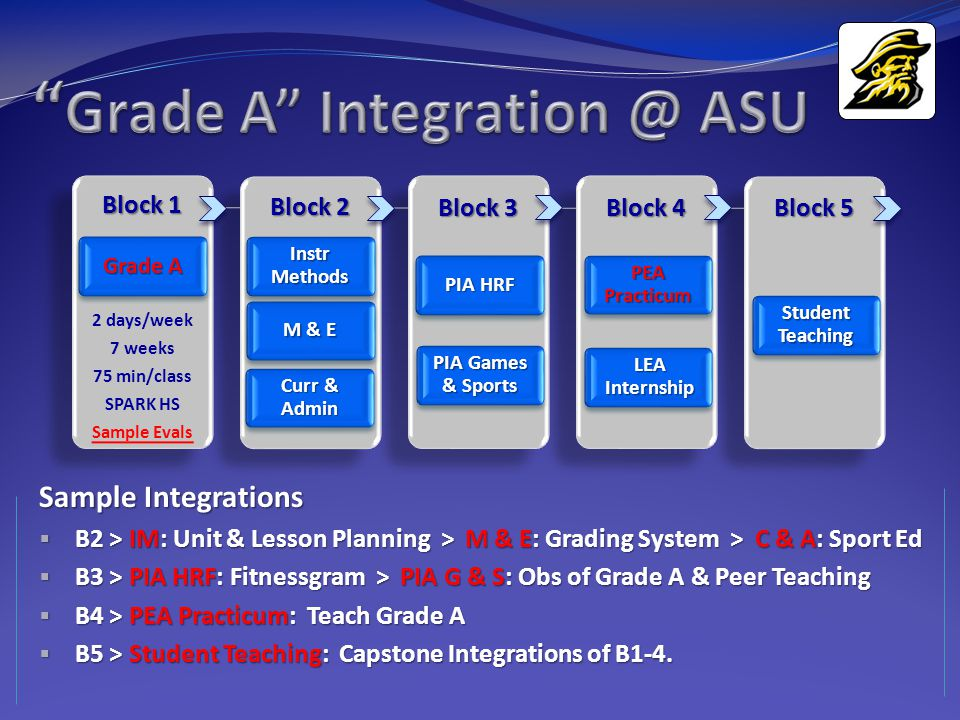 Sample Integrations  B2 > IM: Unit & Lesson Planning > M & E: Grading System > C & A: Sport Ed  B3 > PIA HRF: Fitnessgram > PIA G & S: Obs of Grade A & Peer Teaching  B4 > PEA Practicum: Teach Grade A  B5 > Student Teaching: Capstone Integrations of B1-4.