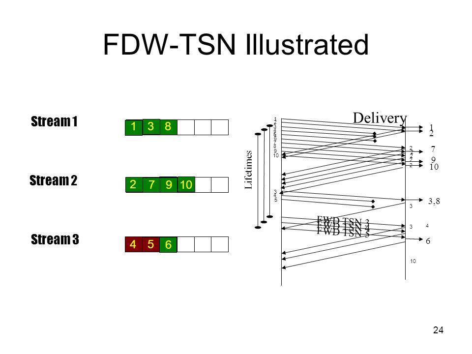 24 FDW-TSN Illustrated Stream 2 Stream 1 Stream 3 FWD TSN 3 Delivery 1 2 3,8 6 Lifetimes 1 2 3 4 10 9 8 4 5 7 3 6 5 2 2 2 2 2 3 3 FWD TSN 4 FWD TSN 5 4 10 1 3 2 4 7 5 8 9 6 7 9