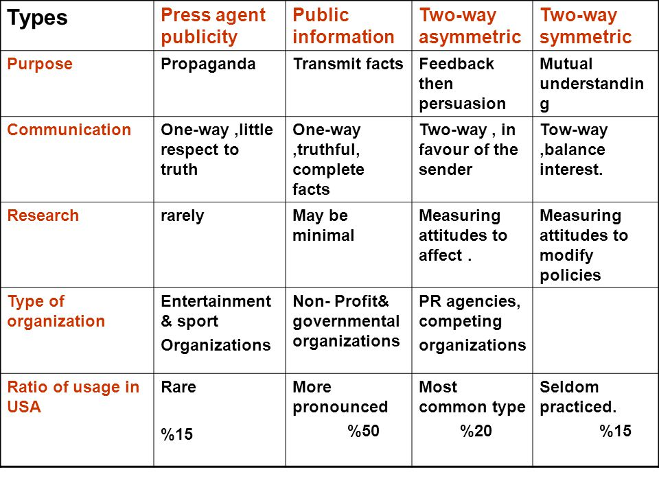 Types Press agent publicity Public information Two-way asymmetric Two-way symmetric PurposePropagandaTransmit factsFeedback then persuasion Mutual understandin g CommunicationOne-way,little respect to truth One-way,truthful, complete facts Two-way, in favour of the sender Tow-way,balance interest.