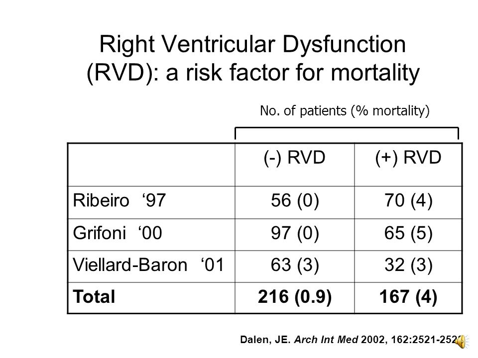 Odds of short-term death in patients with elevated (vs.