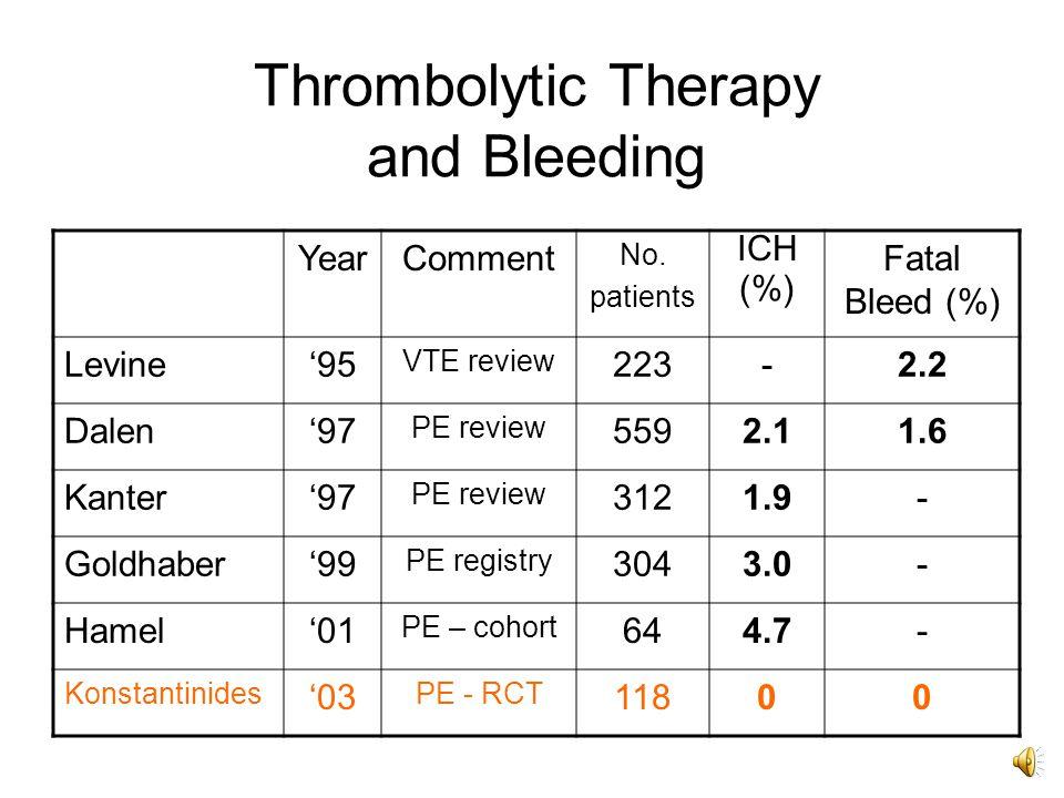 In-Hospital Clinical Events (%) Konstantinides, S et al.