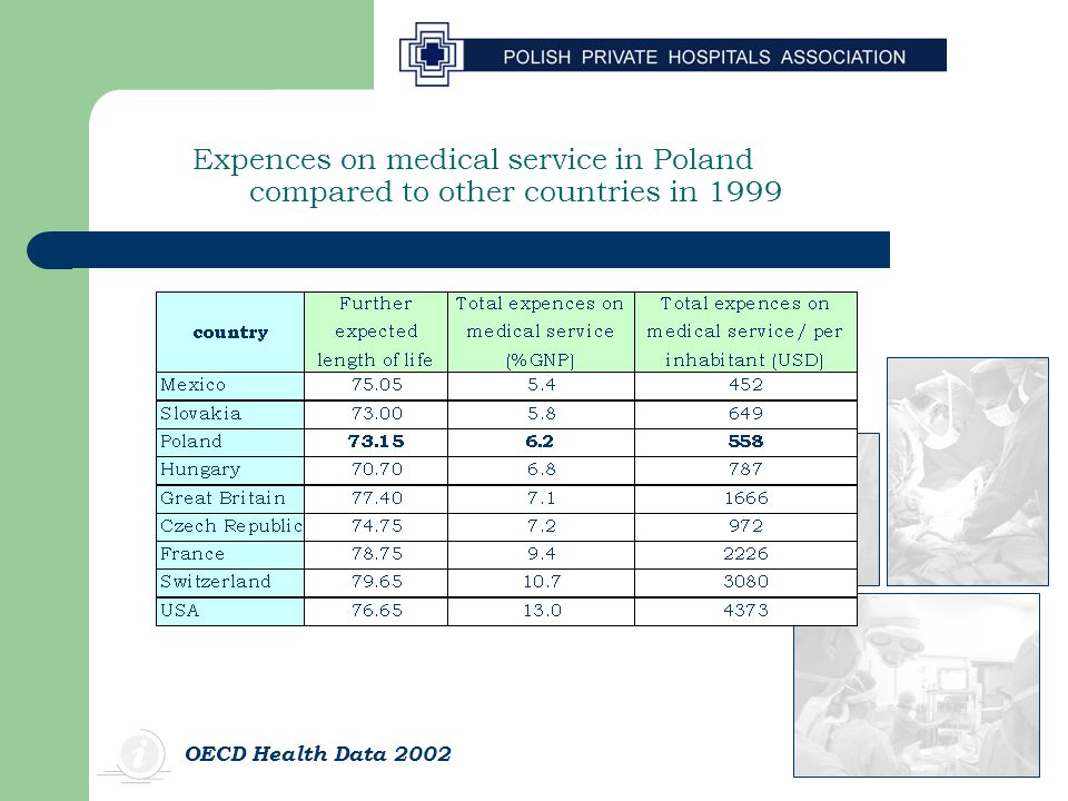 Expences on medical service in Poland compared to other countries in 1999 OECD Health Data 2002
