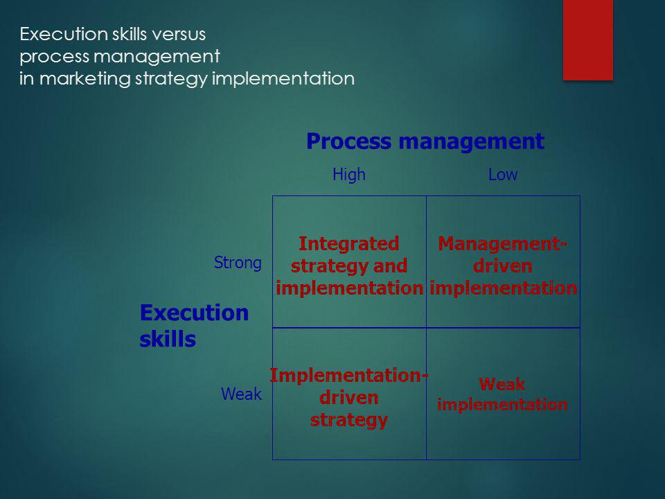 Execution skills versus process management in marketing strategy implementation Process management Execution skills LowHigh Integrated strategy and im