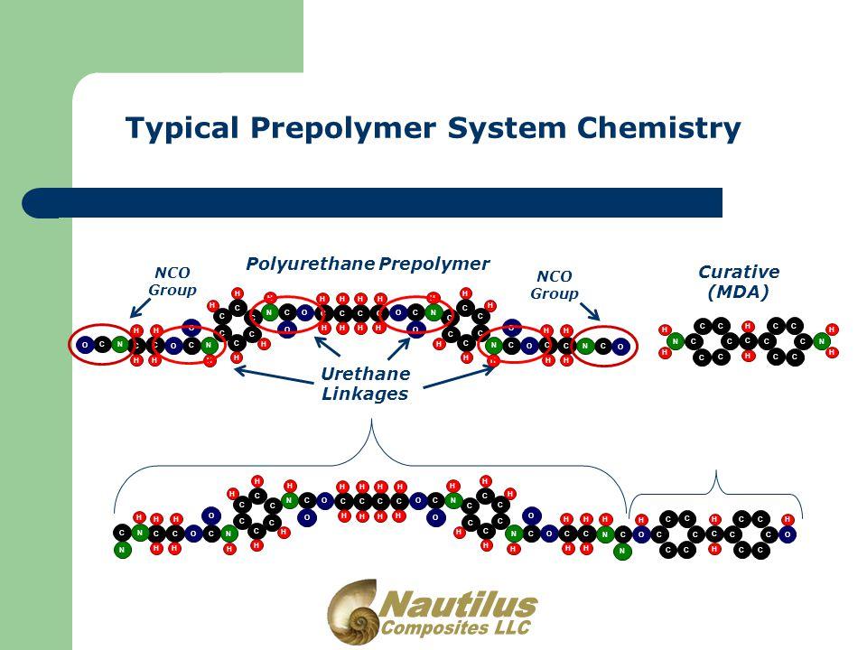 Typical Prepolymer System Chemistry Polyurethane Prepolymer Urethane Linkages NCO Group NCO Group H H C C C C C C H H H H C C C C C C H H CN O CN O O H C C H H H H O H C C H H H H CN O CN O O H C C H H H H O H C C H H H H CN O CN O C C C C C C H H N H H C C C C C C C H H N Curative (MDA) C C C C C C H H H C C C C C C C H O O N N H H C C C C C C H H H H C C C C C C H H CN O CN O O H C C H H H H O H C C H H H H CN O CN O O H C C H H H H O H C C H H H H CN CN H H