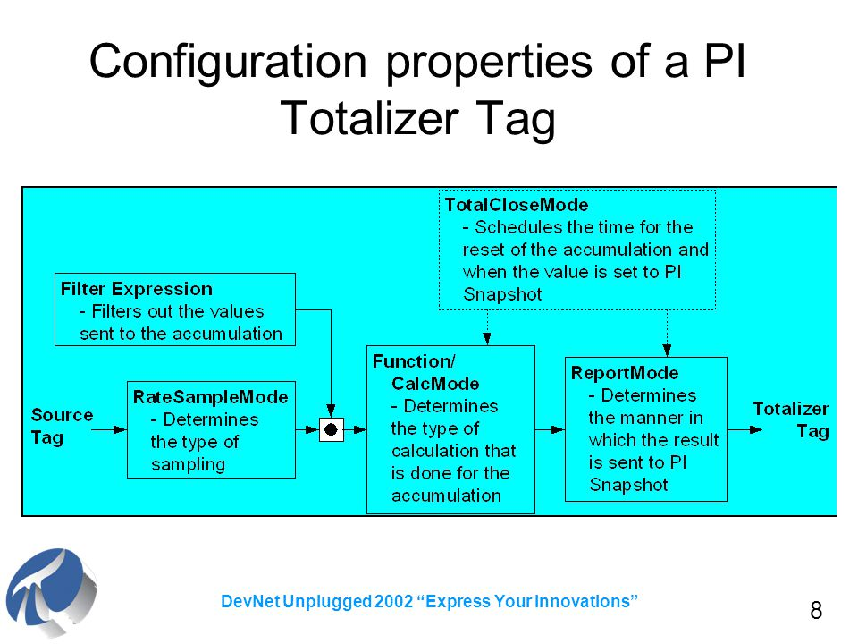 8 DevNet Unplugged 2002 Express Your Innovations Configuration properties of a PI Totalizer Tag
