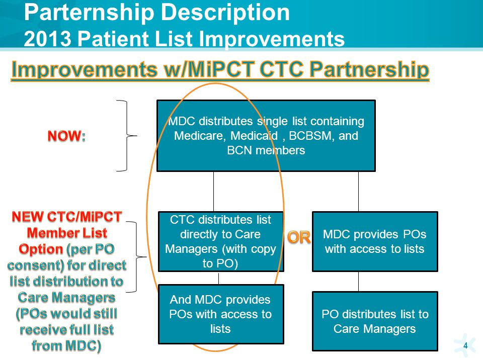 PO CTC Leads Responsibilities Each PO who participates in the MiPCT/CTC partnership for member list distribution will be able to designate two people who will serve as the PO CTC Leads.