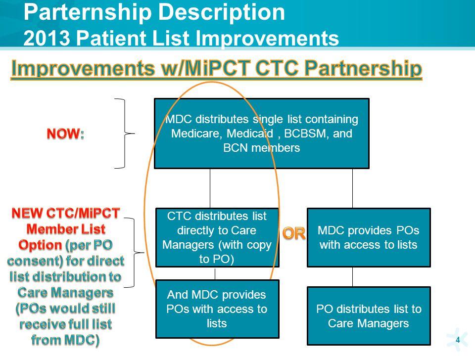 Parternship Description 2013 Patient List Improvements 4 CTC distributes list directly to Care Managers (with copy to PO) MDC distributes single list